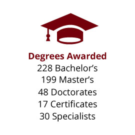 Infographic: Degrees Awarded: 228 Bachelor's, 199 Master's, 48 Doctorates, 17 Certificates, 30 Specialists